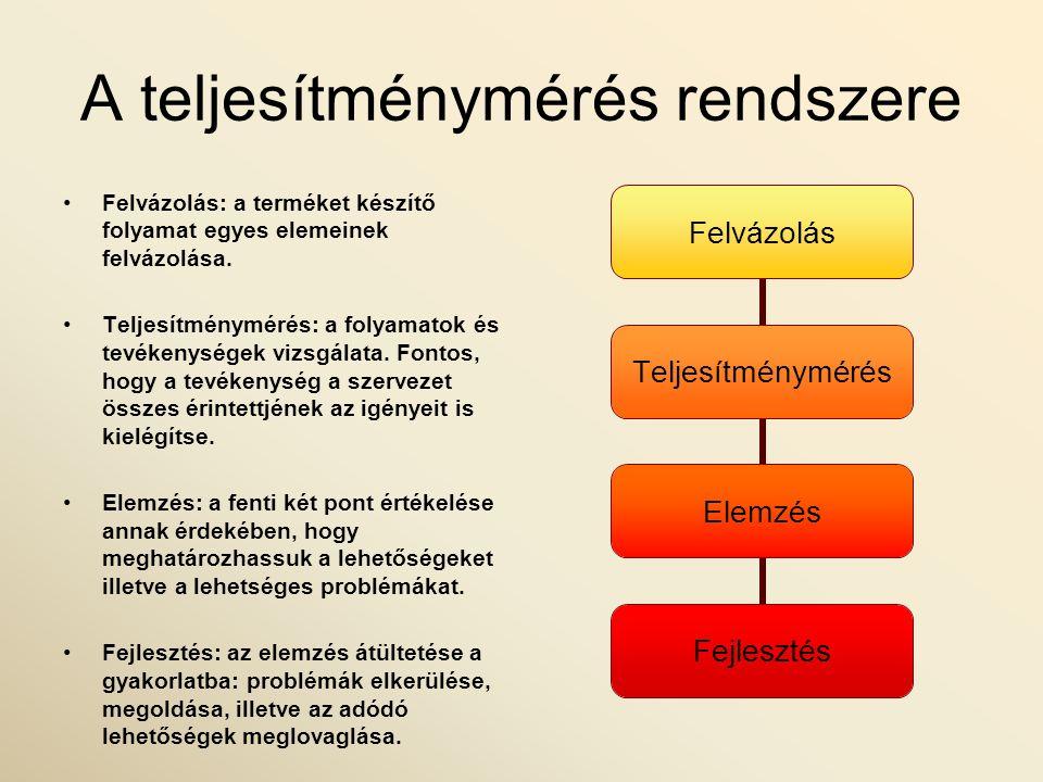 A teljesítménymérés rendszere Felvázolás: a terméket készítő folyamat egyes elemeinek felvázolása. Teljesítménymérés: a folyamatok és tevékenységek vi