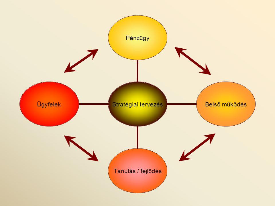 Stratégiai tervezés Pénzügy Belső működés Tanulás / fejlődés Ügyfelek