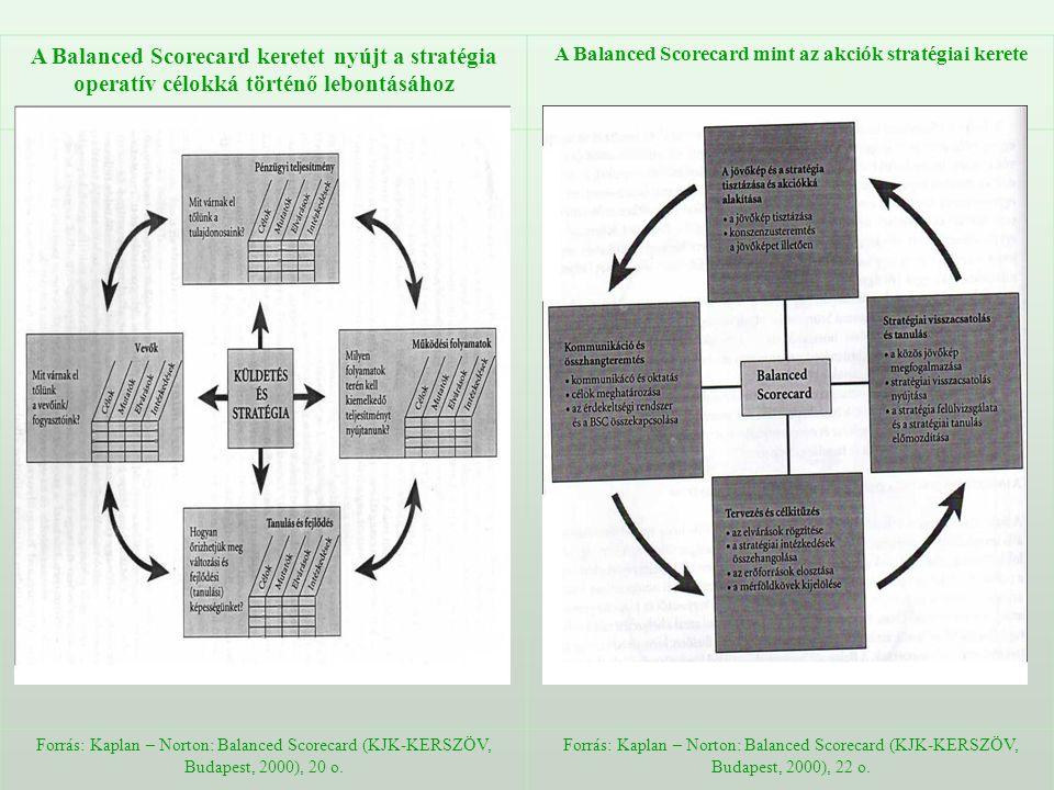A Balanced Scorecard keretet nyújt a stratégia operatív célokká történő lebontásához A Balanced Scorecard mint az akciók stratégiai kerete Forrás: Kap
