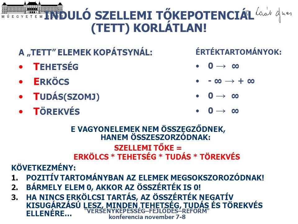 © VERSENYKÉPESSÉG–FEJLŐDÉS–REFORM konferencia november 7-8 INDULÓ SZELLEMI TŐKEPOTENCIÁL (TETT) KORLÁTLAN.