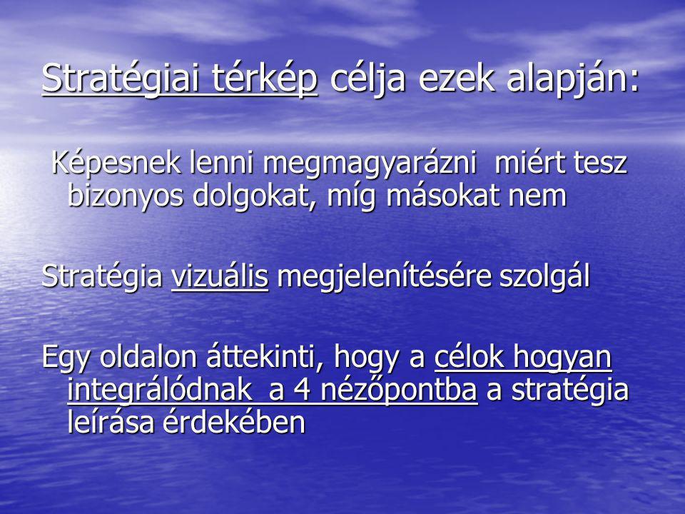 Tanulás és fejlődés nézőpontja Belső működési folyamatok nézőpontja Vevői nézőpont Pénzügyi nézőpont A straté- giai térkép (célok ok- okozati kapcsola tainak sorozata) Szervezeti tőke Partne rkapcs olat Funkci ó Idő Ár Szabályozási ér társadalmi folyamatok Működés irányítása Innovációme nedzsment Ügyfélmenedzs ment Emberi tőkeInformációs tőke Minős ég Márka Hosszú távú részvényesi érték Termelékenység Bevételnövekedés