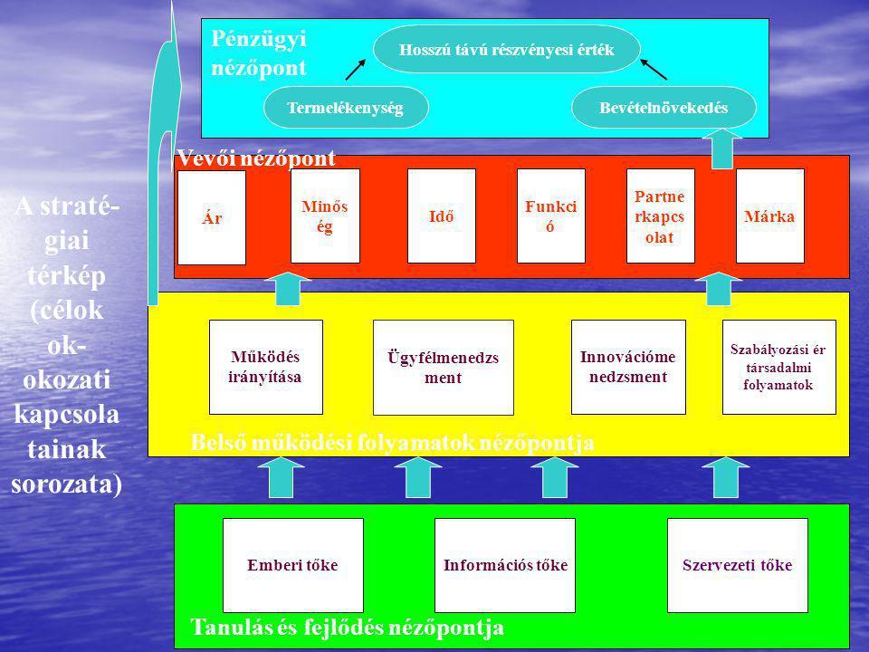 Tanulás és fejlődés nézőpontja Belső működési folyamatok nézőpontja Vevői nézőpont Pénzügyi nézőpont A straté- giai térkép (célok ok- okozati kapcsola