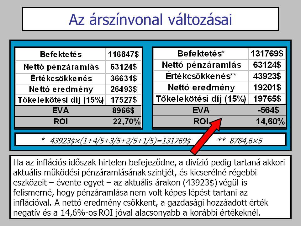 Az árszínvonal változásai * 43923$×(1+4/5+3/5+2/5+1/5)=131769$ ** 8784,6×5 Ha az inflációs időszak hirtelen befejeződne, a divízió pedig tartaná akkor