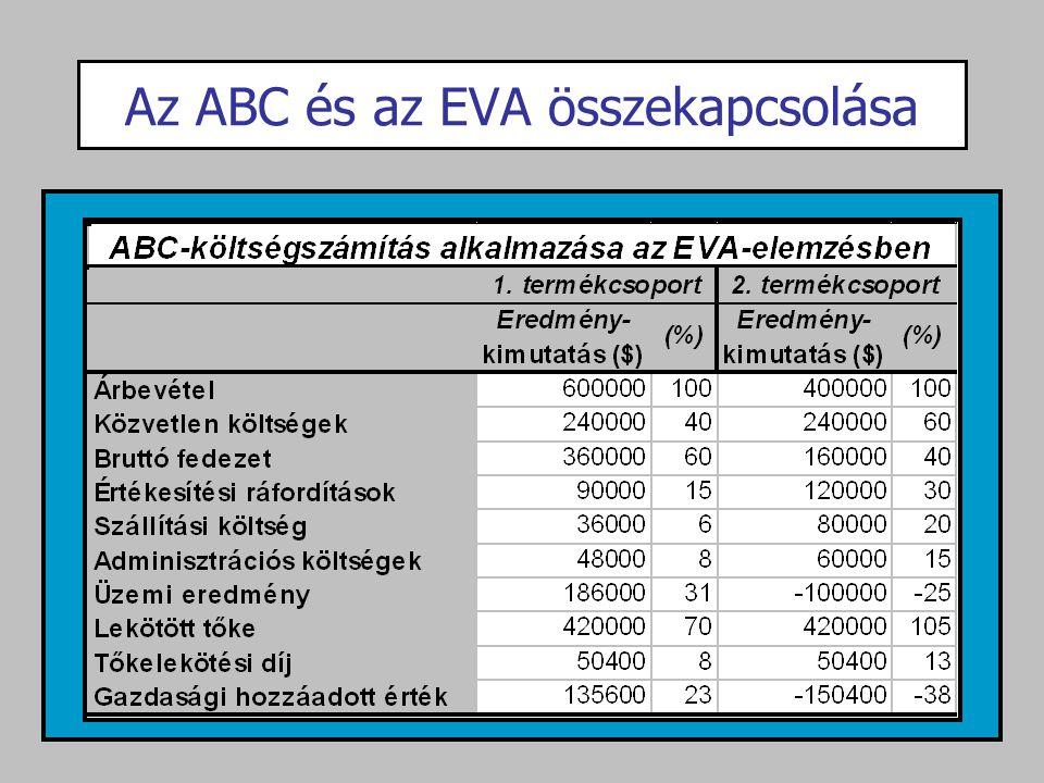 Az ABC és az EVA összekapcsolása