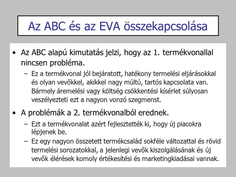 Az ABC alapú kimutatás jelzi, hogy az 1. termékvonallal nincsen probléma. –Ez a termékvonal jól bejáratott, hatékony termelési eljárásokkal és olyan v
