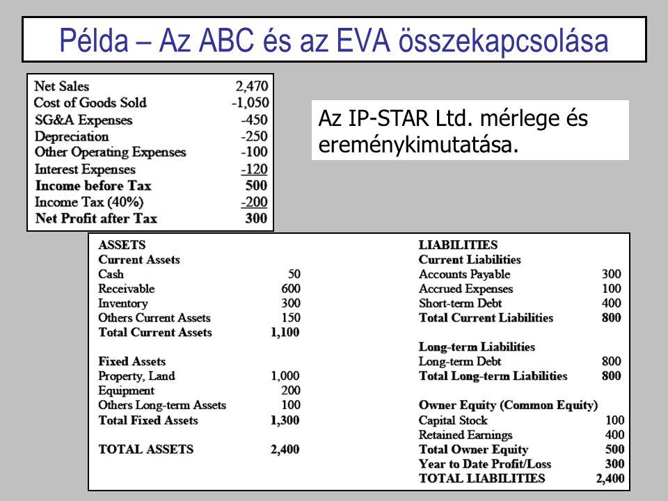 Példa – Az ABC és az EVA összekapcsolása Az IP-STAR Ltd. mérlege és ereménykimutatása.
