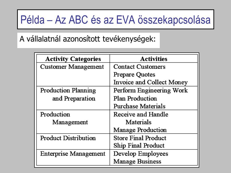 Példa – Az ABC és az EVA összekapcsolása A vállalatnál azonosított tevékenységek: