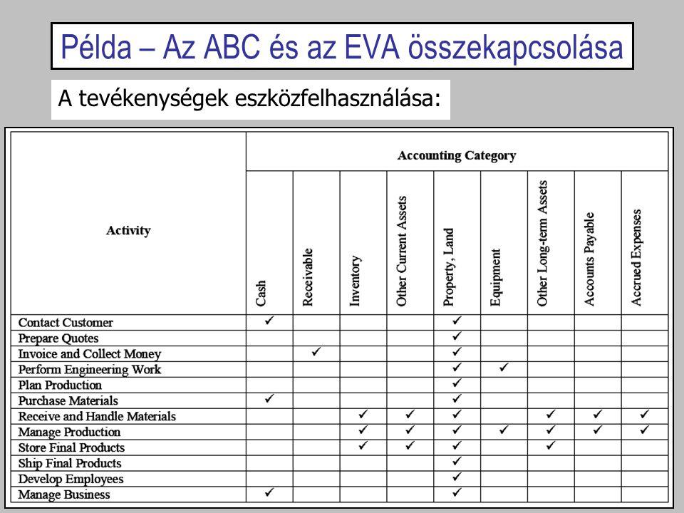Példa – Az ABC és az EVA összekapcsolása A tevékenységek eszközfelhasználása: