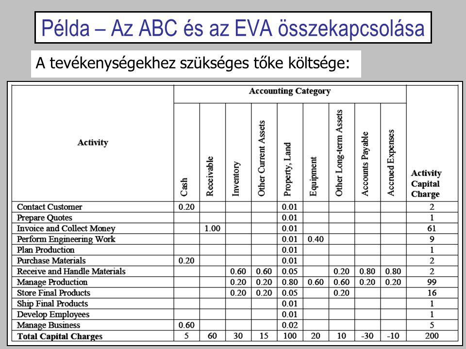 Példa – Az ABC és az EVA összekapcsolása A tevékenységekhez szükséges tőke költsége:
