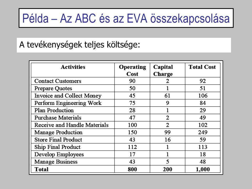Példa – Az ABC és az EVA összekapcsolása A tevékenységek teljes költsége: