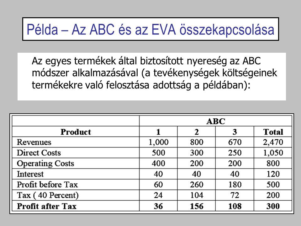 Példa – Az ABC és az EVA összekapcsolása Az egyes termékek által biztosított nyereség az ABC módszer alkalmazásával (a tevékenységek költségeinek term