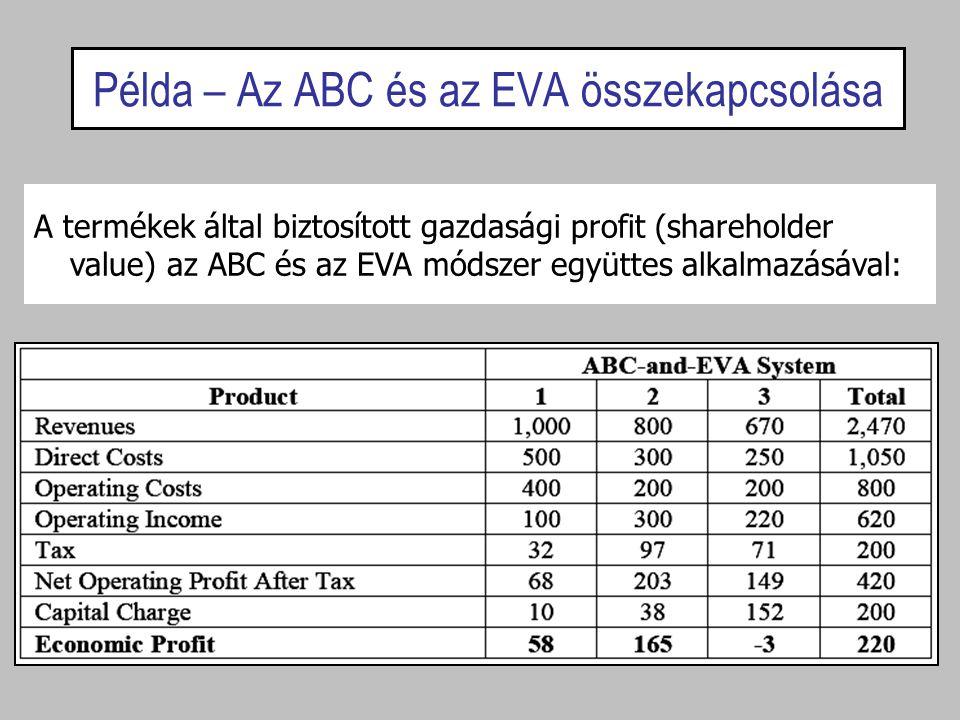 Példa – Az ABC és az EVA összekapcsolása A termékek által biztosított gazdasági profit (shareholder value) az ABC és az EVA módszer együttes alkalmazá