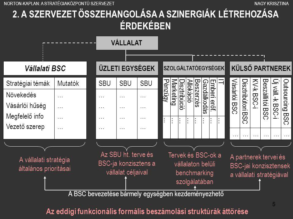 5 2. A SZERVEZET ÖSSZEHANGOLÁSA A SZINERGIÁK LÉTREHOZÁSA ÉRDEKÉBEN Az eddigi funkcionális formális beszámolási struktúrák áttörése VÁLLALAT ÜZLETI EGY