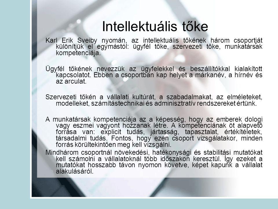 Intellektuális tőke Karl Erik Sveiby nyomán, az intellektuális tőkének három csoportját különítjük el egymástól: ügyfél tőke, szervezeti tőke, munkatá