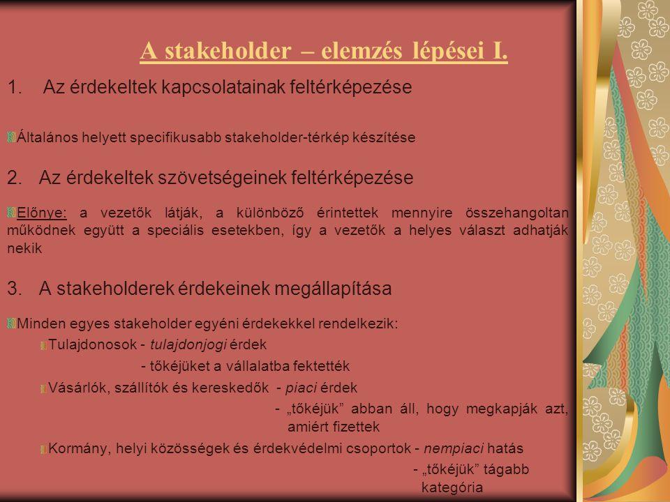 A stakeholder – elemzés lépései I. 1. Az érdekeltek kapcsolatainak feltérképezése Általános helyett specifikusabb stakeholder-térkép készítése 2. Az é
