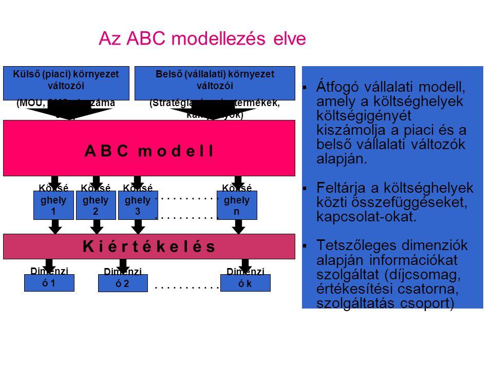 Az ABC modell alkalmazhatósága, értéke Az ABC modell olyan környezetben segíthet, ahol: magasak az általános költségek sok különböző termék / szolgáltatás van jelen Ez a költségrendszer alkalmas arra, hogy különböző típusú döntésekhez támogató információkat nyerjünk megteremtsük a bevételek és kiadások összefüggéseinek következetes kezelését