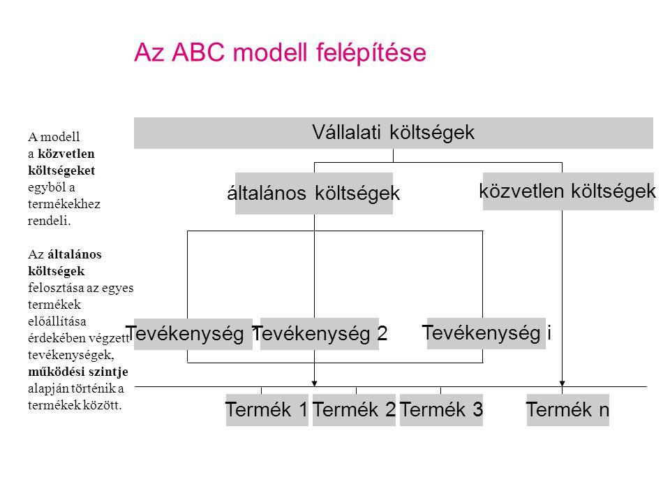 Az ABC modell felépítése Az általános költségek tevékenységekre történő felosztásához szükséges, az egyes tevékenységekre jellemző és a tevékenység szintjét meghatározó tevékenység driver kiválasztása.