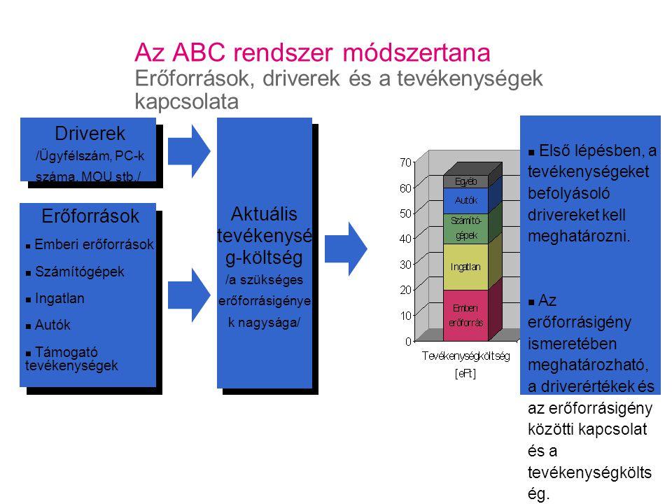 Az ABC rendszer módszertana Erőforrások, driverek és a tevékenységek kapcsolata Erőforrások Emberi erőforrások Számítógépek Ingatlan Autók Támogató tevékenységek Driverek /Ügyfélszám, PC-k száma, MOU stb./ Aktuális tevékenysé g-költség /a szükséges erőforrásigénye k nagysága/ Első lépésben, a tevékenységeket befolyásoló drivereket kell meghatározni.