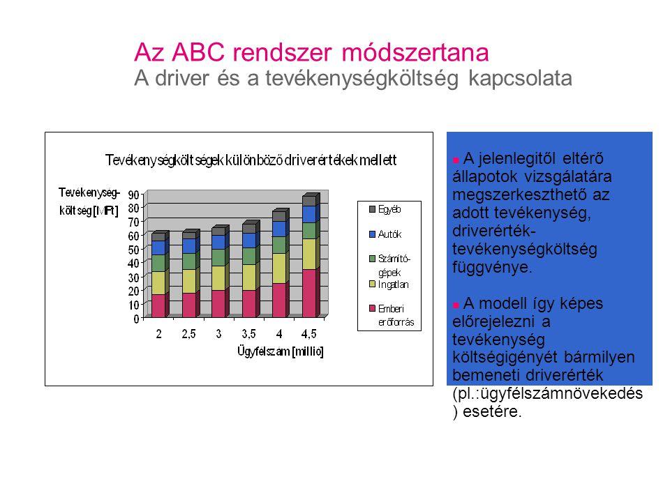 Az ABC rendszer módszertana A driver és a tevékenységköltség kapcsolata A jelenlegitől eltérő állapotok vizsgálatára megszerkeszthető az adott tevékenység, driverérték- tevékenységköltség függvénye.