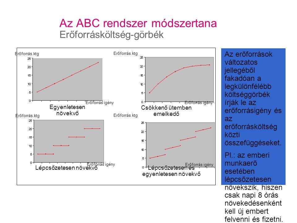 Az ABC rendszer módszertana Erőforrásköltség-görbék Csökkenő ütemben emelkedő Az erőforrások változatos jellegéből fakadóan a legkülönfélébb költséggörbék írják le az erőforrásigény és az erőforrásköltség közti összefüggéseket.