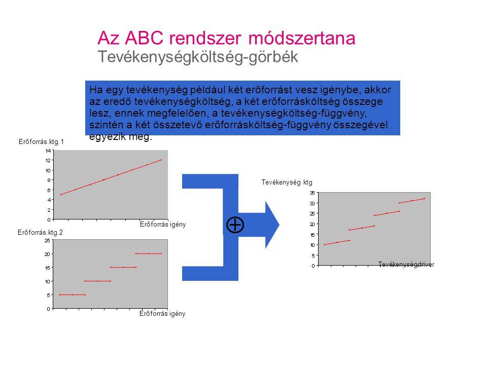 Az ABC rendszer módszertana Tevékenységköltség-görbék Erőforrás.ktg.1 Erőforrás igény Erőforrás.ktg.2 Tevékenység ktg Erőforrás igény Ha egy tevékenység például két erőforrást vesz igénybe, akkor az eredő tevékenységköltség, a két erőforrásköltség összege lesz, ennek megfelelően, a tevékenységköltség-függvény, szintén a két összetevő erőforrásköltség-függvény összegével egyezik meg.