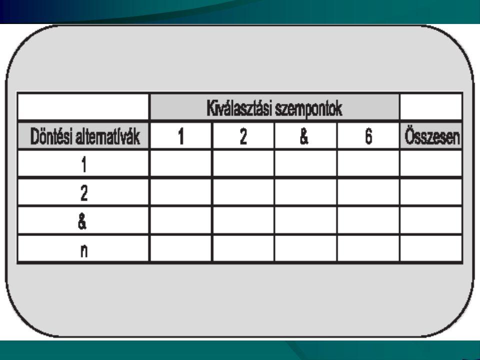Alternatívák szűkítése 1. Alternatívák rögzítése 2. Kiválasztási szempontok megalkotása 3. Segédtábla kitöltése 4. Csoporttáblázat kitöltése 5. Értéke