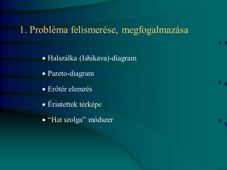 """1. Probléma felismerése, megfogalmazása  Halszálka (Ishikava)-diagram  Pareto-diagram  Erőtér elemzés  Érintettek térképe  """"Hat szolga"""" módszer"""