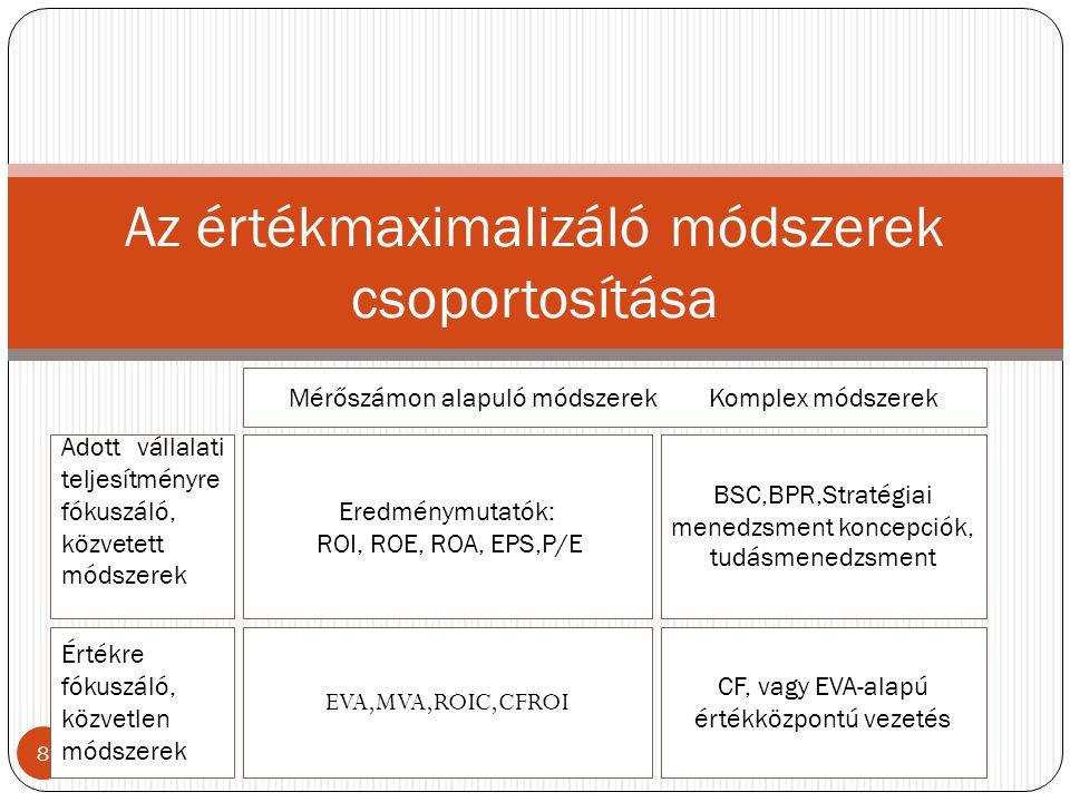 8 Az értékmaximalizáló módszerek csoportosítása Mérőszámon alapuló módszerek Komplex módszerek Adott vállalati teljesítményre fókuszáló, közvetett mód