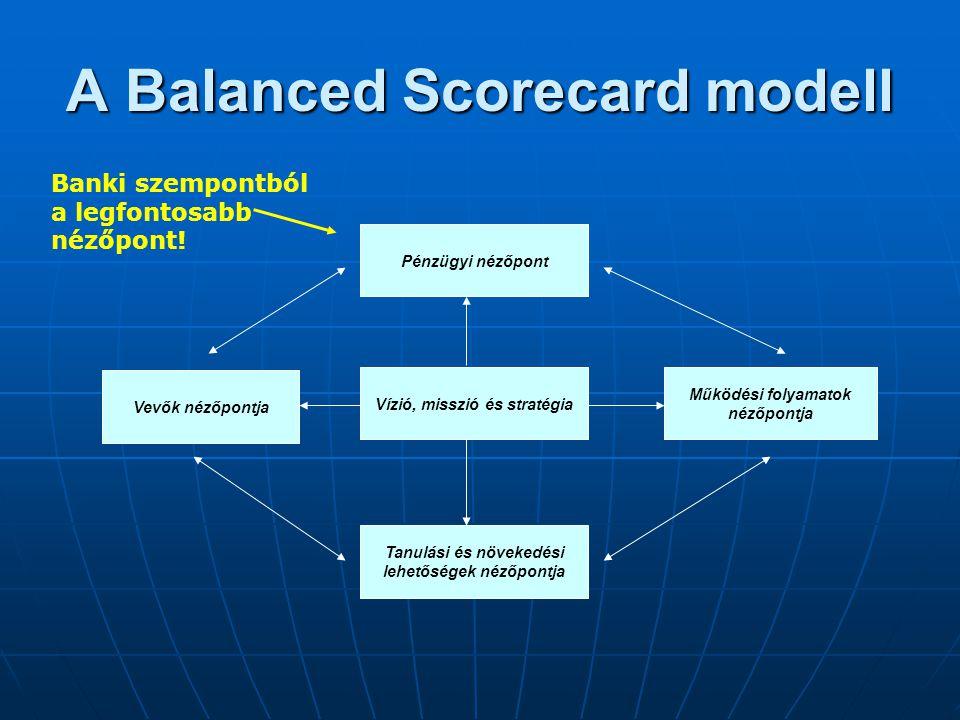 A Balanced Scorecard modell Vízió, misszió és stratégia Tanulási és növekedési lehetőségek nézőpontja Pénzügyi nézőpont Működési folyamatok nézőpontja
