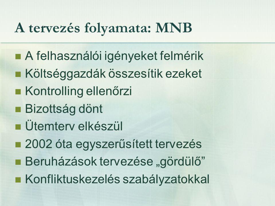 A tervezés folyamata: MNB A felhasználói igényeket felmérik Költséggazdák összesítik ezeket Kontrolling ellenőrzi Bizottság dönt Ütemterv elkészül 200