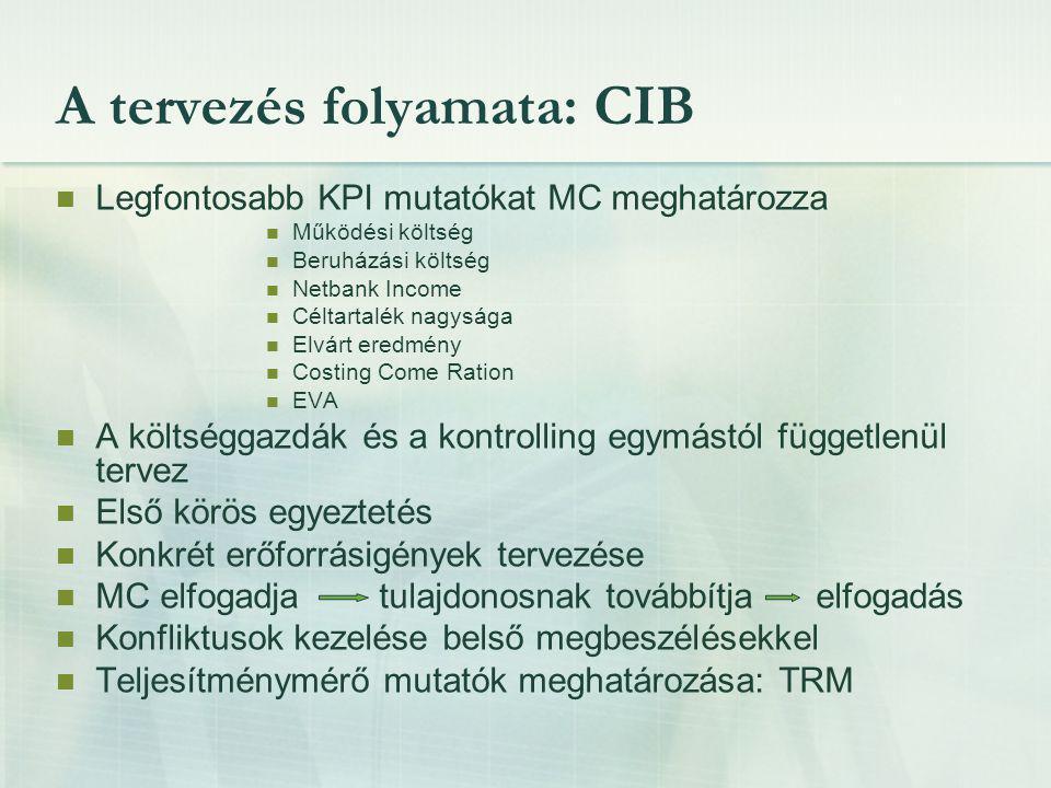 A tervezés folyamata: CIB Legfontosabb KPI mutatókat MC meghatározza Működési költség Beruházási költség Netbank Income Céltartalék nagysága Elvárt er