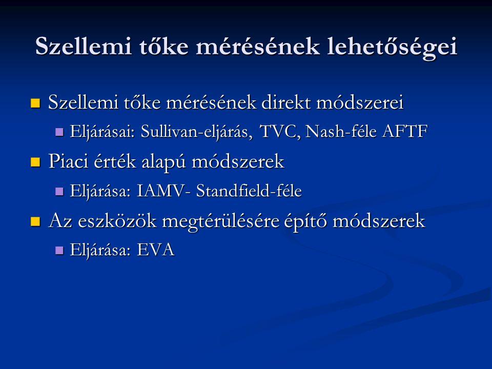 Szellemi tőke mérésének lehetőségei Szellemi tőke mérésének direkt módszerei Szellemi tőke mérésének direkt módszerei Eljárásai: Sullivan-eljárás, TVC, Nash-féle AFTF Eljárásai: Sullivan-eljárás, TVC, Nash-féle AFTF Piaci érték alapú módszerek Piaci érték alapú módszerek Eljárása: IAMV- Standfield-féle Eljárása: IAMV- Standfield-féle Az eszközök megtérülésére építő módszerek Az eszközök megtérülésére építő módszerek Eljárása: EVA Eljárása: EVA