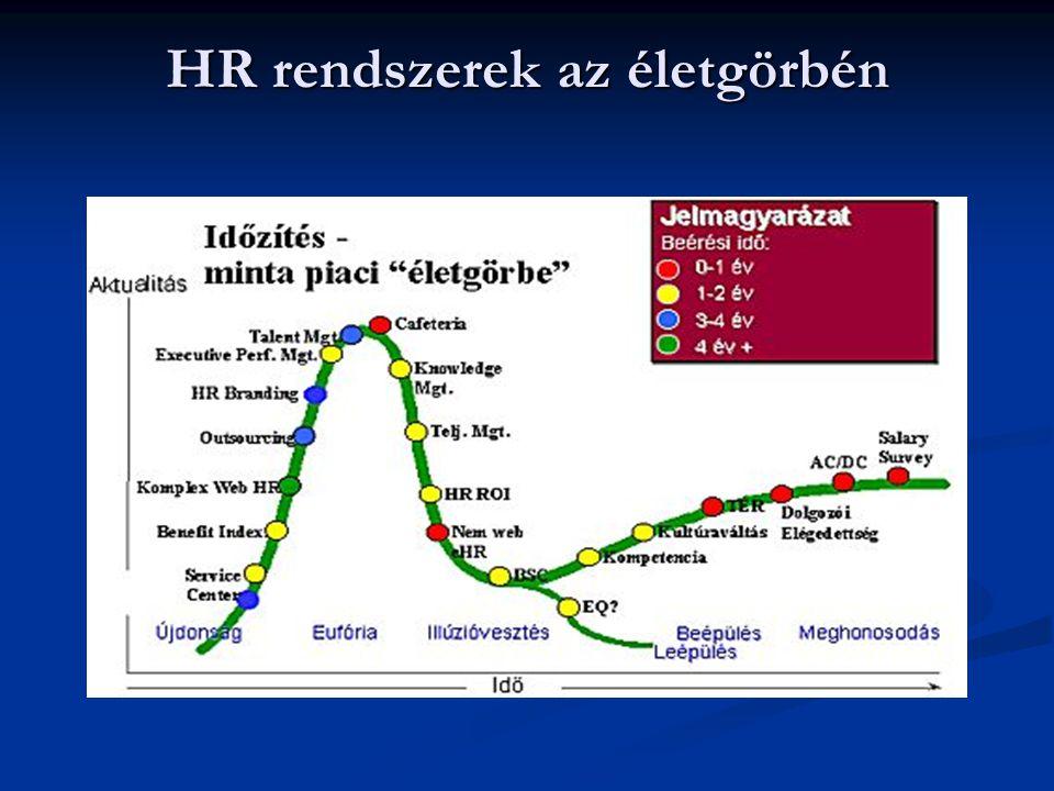 HR rendszerek az életgörbén