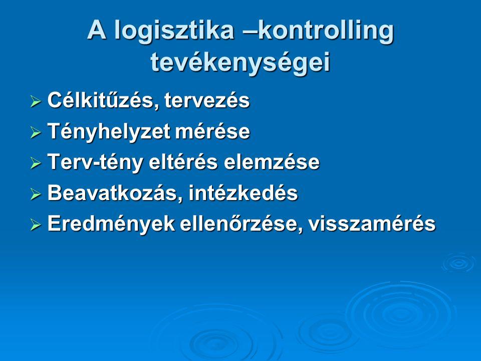 A logisztika –kontrolling tevékenységei  Célkitűzés, tervezés  Tényhelyzet mérése  Terv-tény eltérés elemzése  Beavatkozás, intézkedés  Eredménye