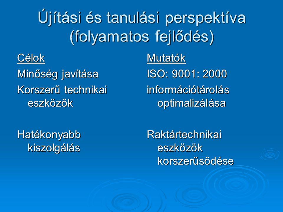 Újítási és tanulási perspektíva (folyamatos fejlődés) Célok Minőség javítása Korszerű technikai eszközök Hatékonyabb kiszolgálás Mutatók ISO: 9001: 20