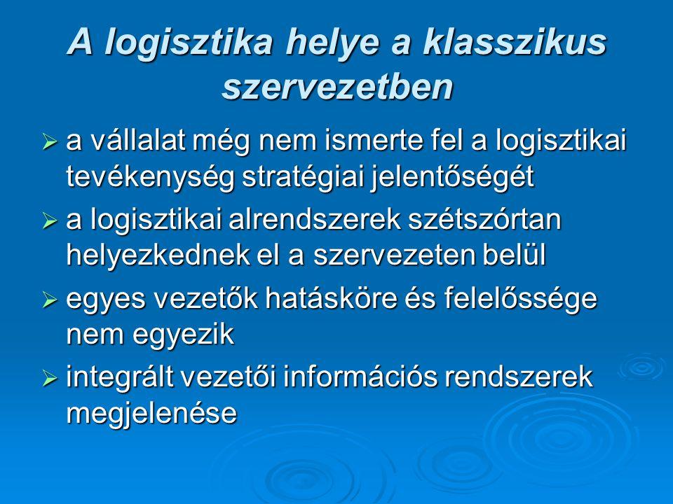 A logisztika helye a funkcionális szervezetekben  fejlesztendő szervezet: nincs önálló logisztikai funkció  magasabb fejlettségi szint: integrált logisztikai szervezet  közbenső, átmeneti forma