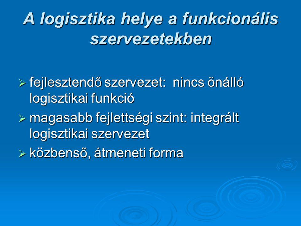 A logisztika helye a funkcionális szervezetekben  fejlesztendő szervezet: nincs önálló logisztikai funkció  magasabb fejlettségi szint: integrált lo
