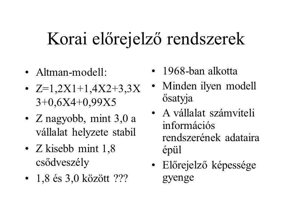 Korai előrejelző rendszerek Altman-modell: Z=1,2X1+1,4X2+3,3X 3+0,6X4+0,99X5 Z nagyobb, mint 3,0 a vállalat helyzete stabil Z kisebb mint 1,8 csődvesz