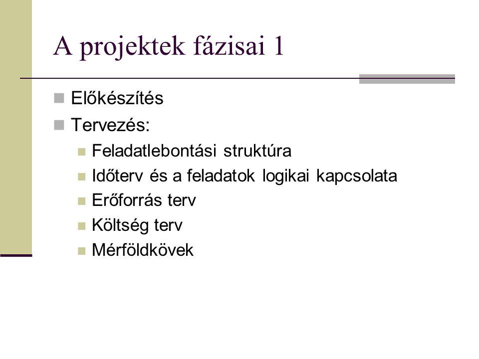A projektek fázisai 1 Előkészítés Tervezés: Feladatlebontási struktúra Időterv és a feladatok logikai kapcsolata Erőforrás terv Költség terv Mérföldkövek