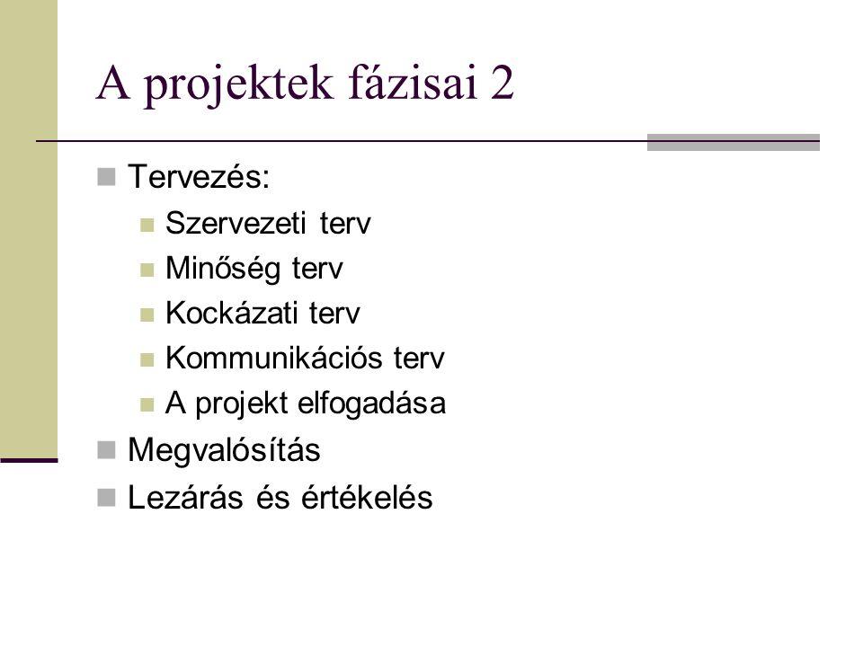 A projektek fázisai 2 Tervezés: Szervezeti terv Minőség terv Kockázati terv Kommunikációs terv A projekt elfogadása Megvalósítás Lezárás és értékelés