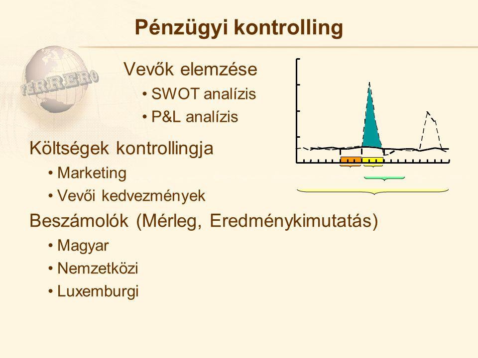 Pénzügyi kontrolling Vevők elemzése SWOT analízis P&L analízis Költségek kontrollingja Marketing Vevői kedvezmények Beszámolók (Mérleg, Eredménykimutatás) Magyar Nemzetközi Luxemburgi