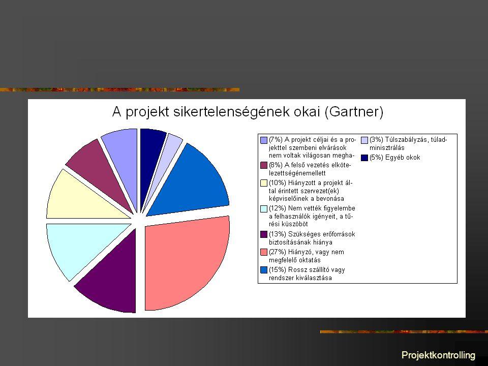 Projektkontrolling