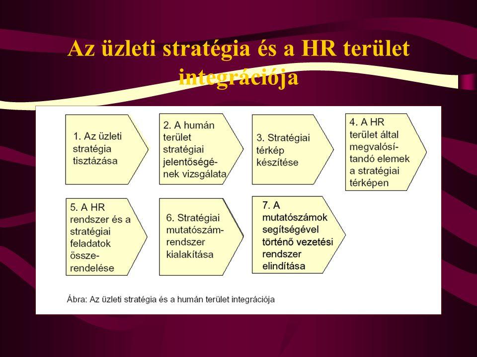Humánkontrolling A HR kontrolling tevékenység a munkaerő- gazdálkodás folyamatos tervezését, nyomon követését és ellenőrzését jelenti.