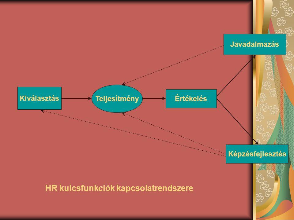 Kiválasztás Teljesítmény Értékelés Javadalmazás Képzésfejlesztés HR kulcsfunkciók kapcsolatrendszere