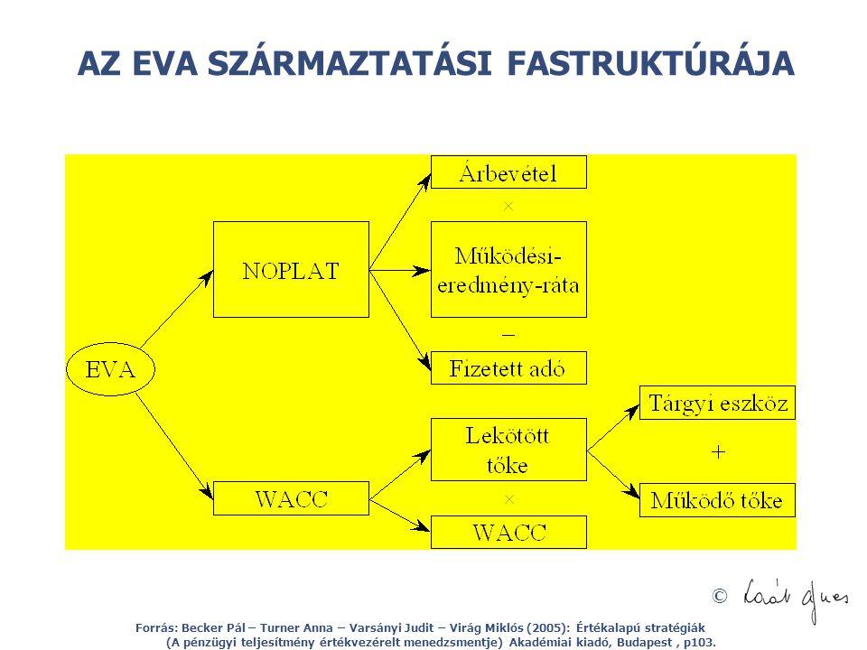 © AZ EVA SZÁRMAZTATÁSI FASTRUKTÚRÁJA Forrás: Becker Pál – Turner Anna – Varsányi Judit – Virág Miklós (2005): Értékalapú stratégiák (A pénzügyi teljes