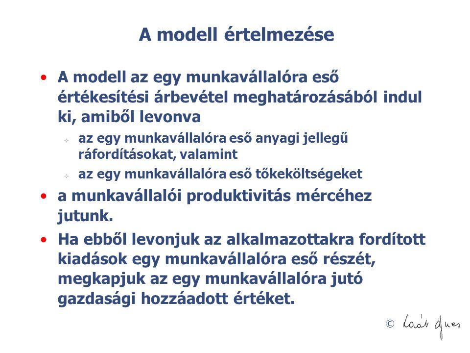 © A modell értelmezése A modell az egy munkavállalóra eső értékesítési árbevétel meghatározásából indul ki, amiből levonva  az egy munkavállalóra eső