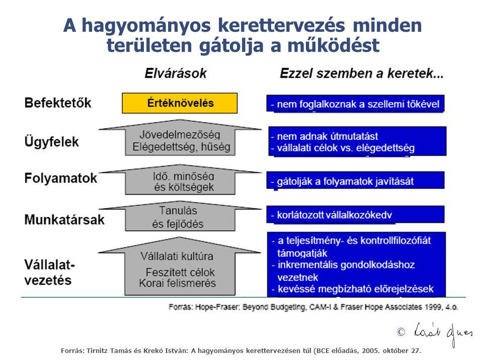 © A hagyományos kerettervezés minden területen gátolja a működést Forrás: Tirnitz Tamás és Krekó István: A hagyományos kerettervezésen túl (BCE előadás, 2005.