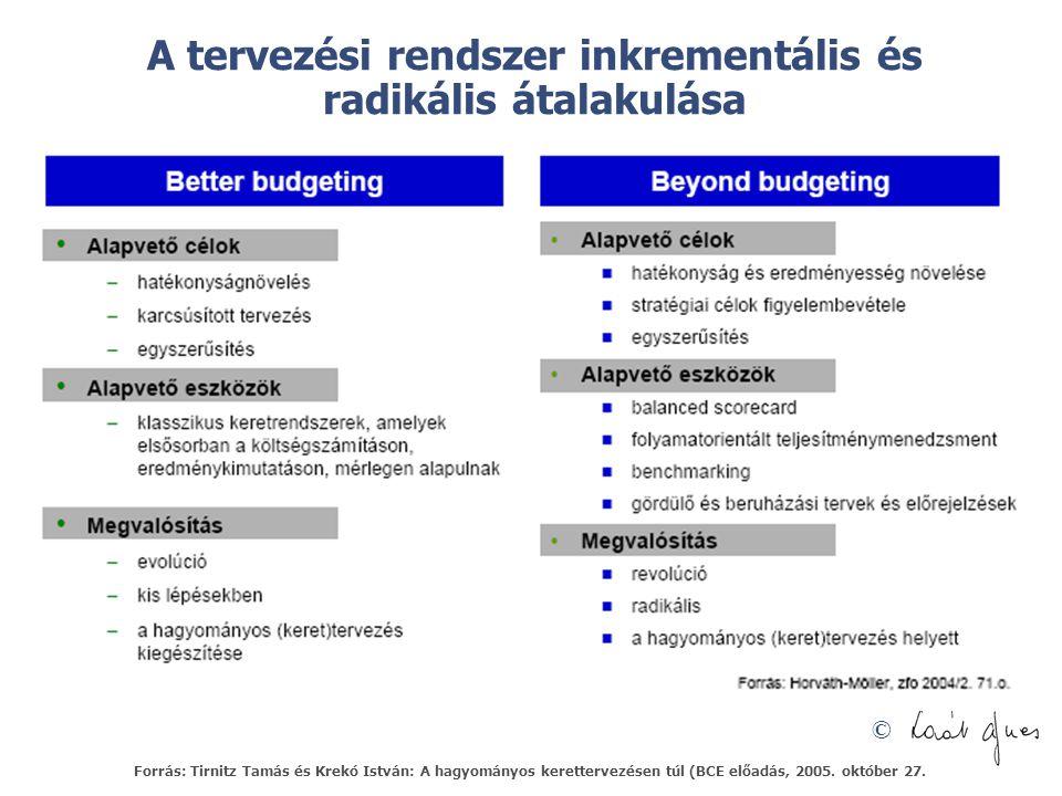 © A tervezési rendszer inkrementális és radikális átalakulása Forrás: Tirnitz Tamás és Krekó István: A hagyományos kerettervezésen túl (BCE előadás, 2005.