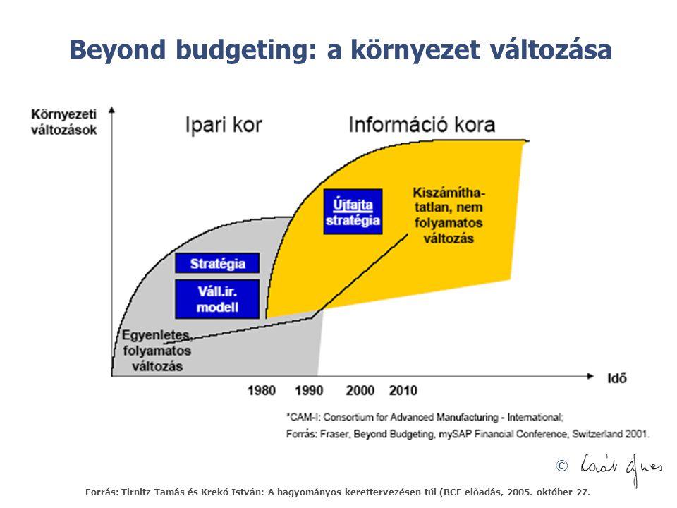 © Beyond budgeting: a környezet változása Forrás: Tirnitz Tamás és Krekó István: A hagyományos kerettervezésen túl (BCE előadás, 2005.