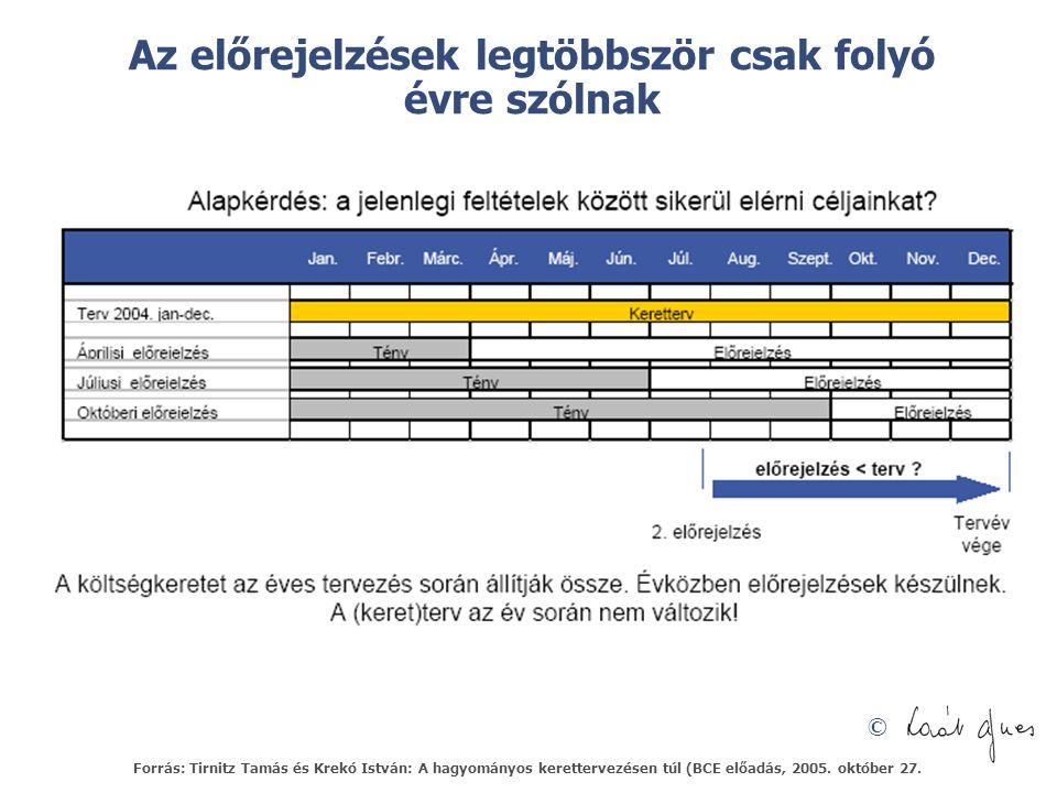 © Az előrejelzések legtöbbször csak folyó évre szólnak Forrás: Tirnitz Tamás és Krekó István: A hagyományos kerettervezésen túl (BCE előadás, 2005.